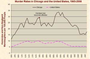 Chicago murder rates