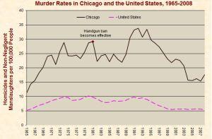 Chicago murder rates