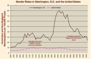 DC homicide