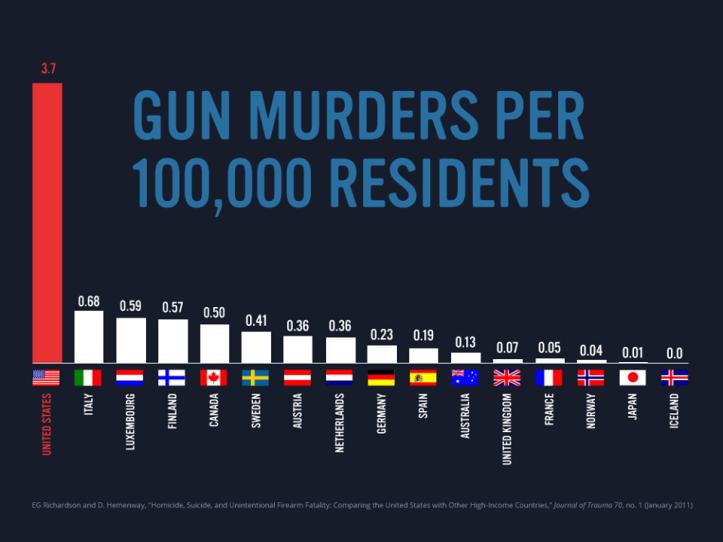 gun urders per 100.000