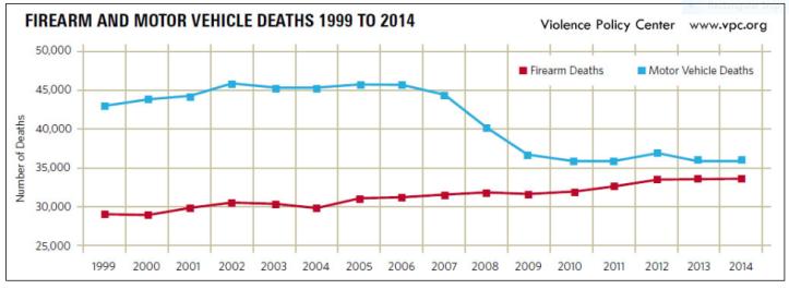 gun vs car deaths