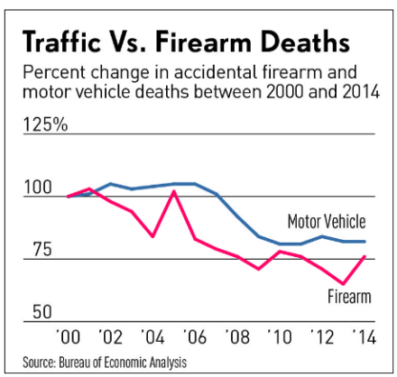 Traffic vs. Firarm