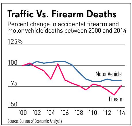 Traffic vs. Firarm