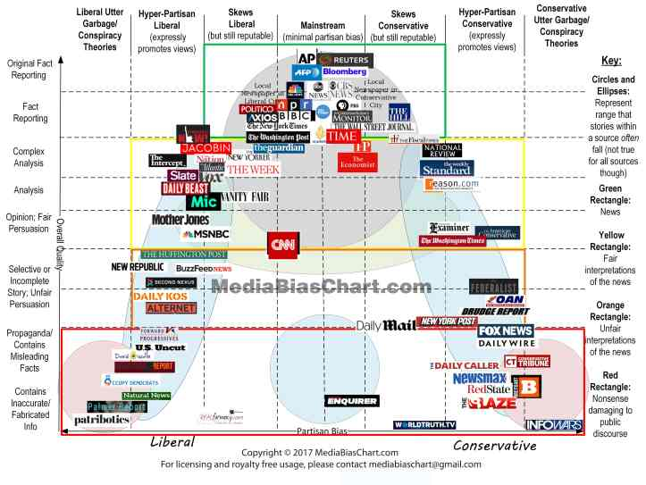 media-bias-chart_3.0_Hi-Res