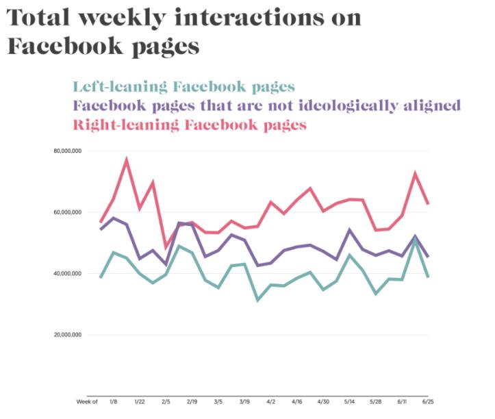 Media Matters graph 1